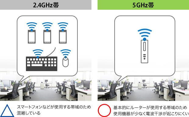 Wi-Fi® 5GHzに対応