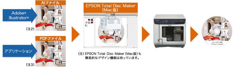 EPSON Total Disc Maker(Mac)