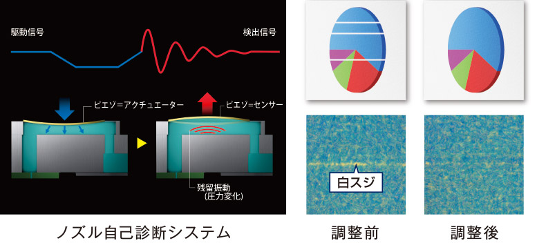 印刷のムダを軽減するノズル自己診断システム