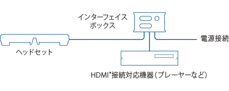 https://www.epson.jp/products/moverio/bt35e/images/feature/cont_01_04.png