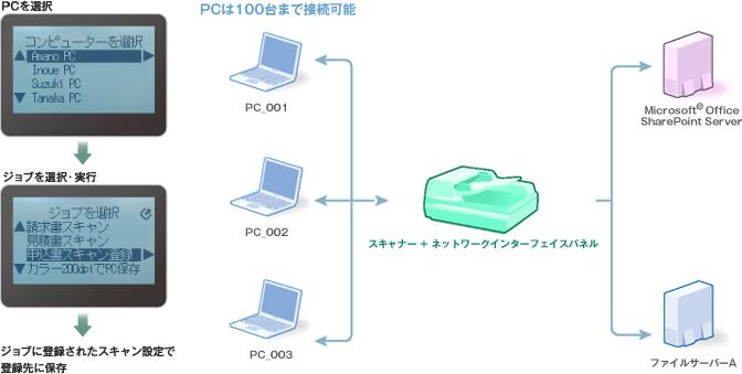パソコンでのスキャンガイド -